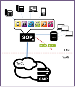 Hybrid Cloud : SOP and SMP