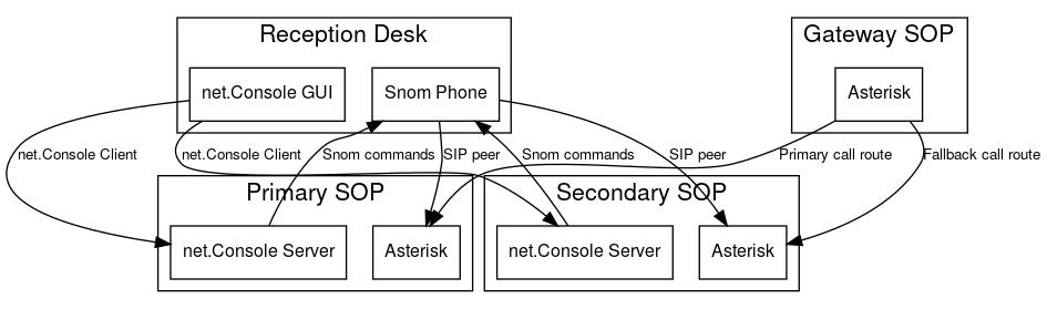 DRD_NetConsole_3_1_ServiceAssurance